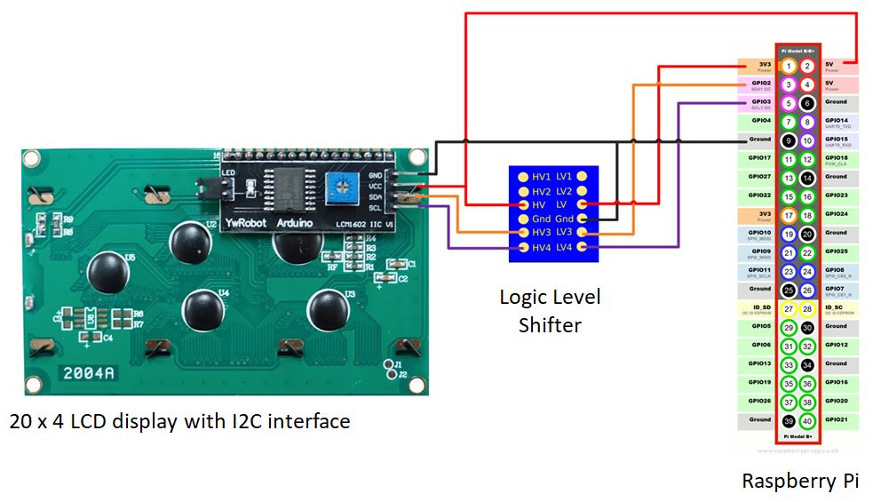 How to control 20×4 I2C LCD from Raspberry Pi using named pipes